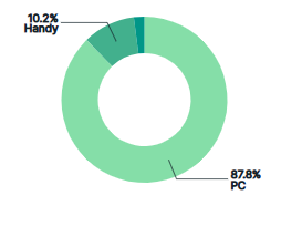 visitor analytics gerätetyp